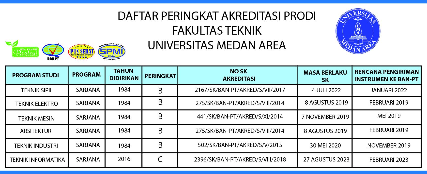 AKREDITASI-TEKNIK-4-fakultas-teknik-uma-kampus-terbaik